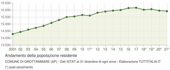 Andamento popolazione Comune di Grottammare (AP)