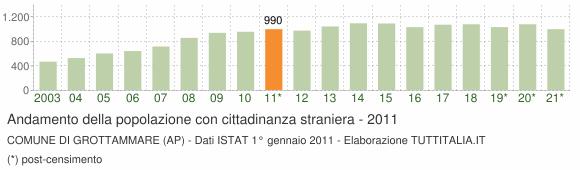 Grafico andamento popolazione stranieri Comune di Grottammare (AP)