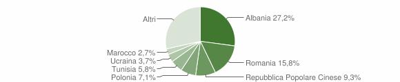 Grafico cittadinanza stranieri - Grottammare 2011