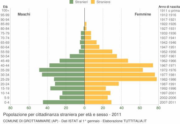 Grafico cittadini stranieri - Grottammare 2011