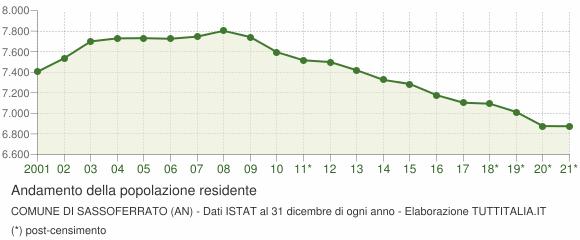 Andamento popolazione Comune di Sassoferrato (AN)