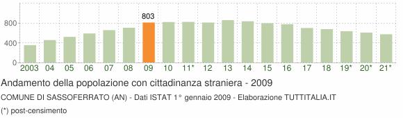 Grafico andamento popolazione stranieri Comune di Sassoferrato (AN)