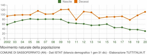 Grafico movimento naturale della popolazione Comune di Sassoferrato (AN)