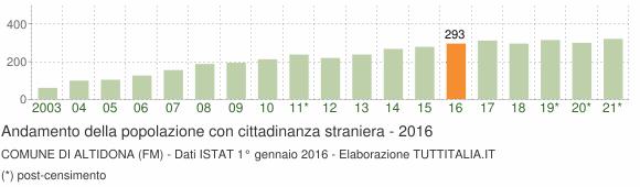 Grafico andamento popolazione stranieri Comune di Altidona (FM)