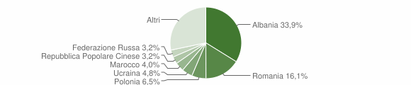 Grafico cittadinanza stranieri - Altidona 2006