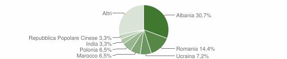 Grafico cittadinanza stranieri - Altidona 2007