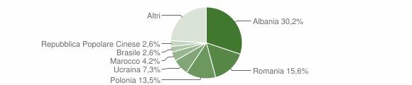 Grafico cittadinanza stranieri - Altidona 2009