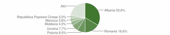 Grafico cittadinanza stranieri - Altidona 2013