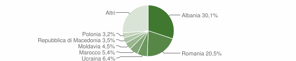 Grafico cittadinanza stranieri - Altidona 2019