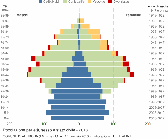 Grafico Popolazione per età, sesso e stato civile Comune di Altidona (FM)