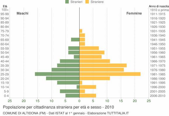 Grafico cittadini stranieri - Altidona 2010