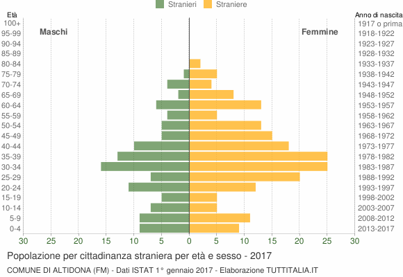 Grafico cittadini stranieri - Altidona 2017