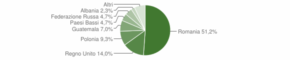 Grafico cittadinanza stranieri - Montefortino 2019