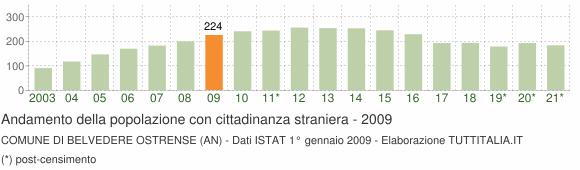 Grafico andamento popolazione stranieri Comune di Belvedere Ostrense (AN)