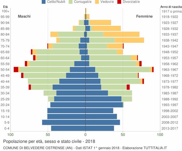 Grafico Popolazione per età, sesso e stato civile Comune di Belvedere Ostrense (AN)
