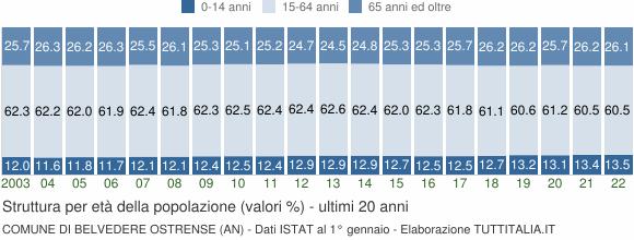 Grafico struttura della popolazione Comune di Belvedere Ostrense (AN)