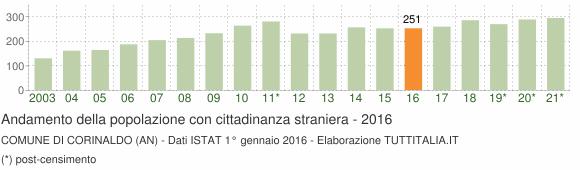 Grafico andamento popolazione stranieri Comune di Corinaldo (AN)