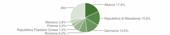Grafico cittadinanza stranieri - Corinaldo 2010