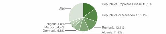 Grafico cittadinanza stranieri - Corinaldo 2016