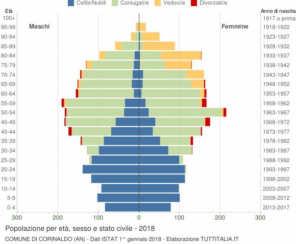 Grafico Popolazione per età, sesso e stato civile Comune di Corinaldo (AN)