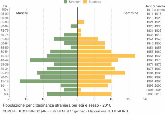 Grafico cittadini stranieri - Corinaldo 2010