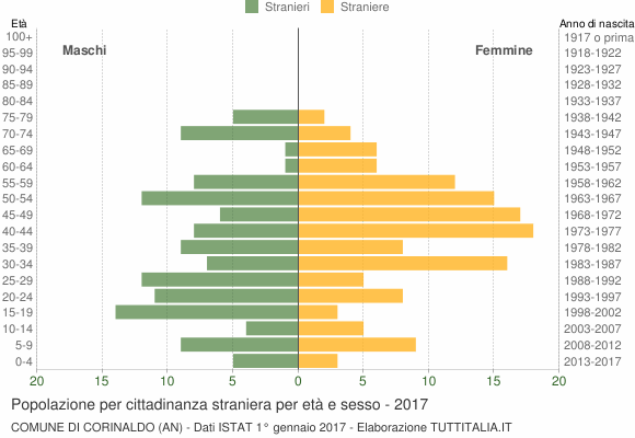 Grafico cittadini stranieri - Corinaldo 2017