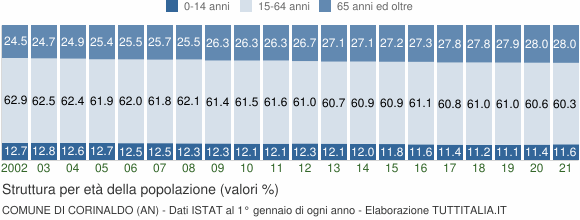 Grafico struttura della popolazione Comune di Corinaldo (AN)