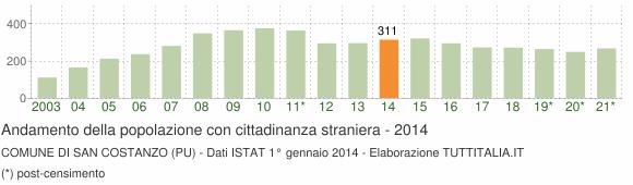 Grafico andamento popolazione stranieri Comune di San Costanzo (PU)