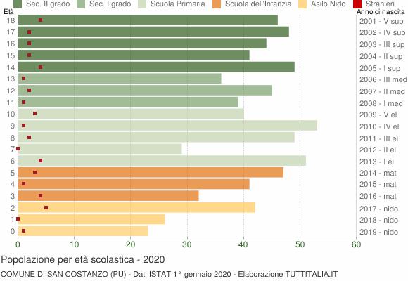 Grafico Popolazione in età scolastica - San Costanzo 2020