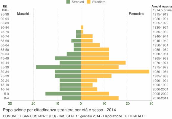 Grafico cittadini stranieri - San Costanzo 2014