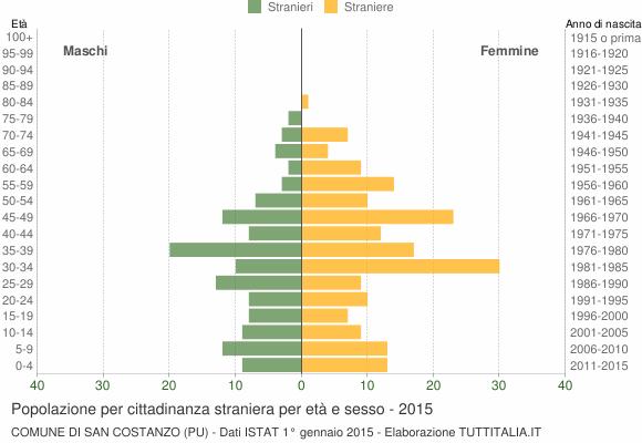 Grafico cittadini stranieri - San Costanzo 2015