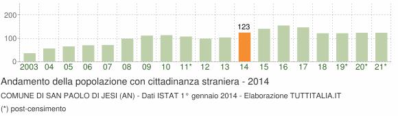 Grafico andamento popolazione stranieri Comune di San Paolo di Jesi (AN)