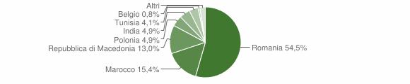Grafico cittadinanza stranieri - San Paolo di Jesi 2014