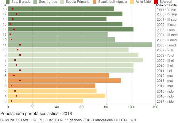Grafico Popolazione in età scolastica - Tavullia 2018