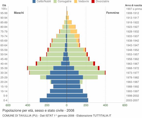 Grafico Popolazione per età, sesso e stato civile Comune di Tavullia (PU)