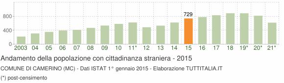 Grafico andamento popolazione stranieri Comune di Camerino (MC)