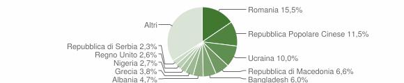 Grafico cittadinanza stranieri - Camerino 2015
