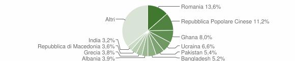 Grafico cittadinanza stranieri - Camerino 2018