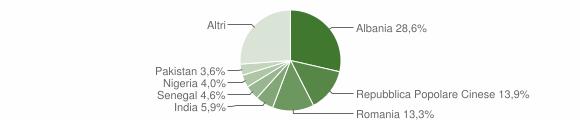 Grafico cittadinanza stranieri - Monteprandone 2019