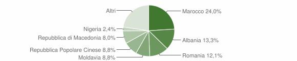 Grafico cittadinanza stranieri - Fossombrone 2019
