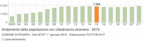 Grafico andamento popolazione stranieri Comune di Pesaro