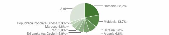Grafico cittadinanza stranieri - Pesaro 2019