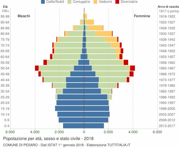 Grafico Popolazione per età, sesso e stato civile Comune di Pesaro