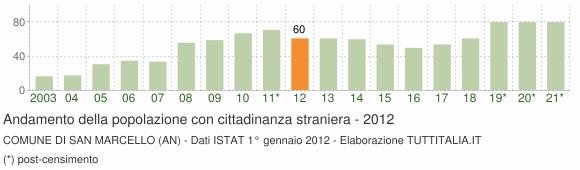 Grafico andamento popolazione stranieri Comune di San Marcello (AN)
