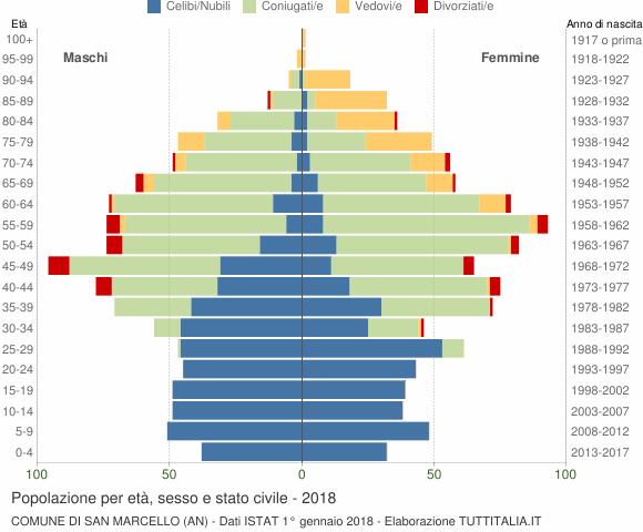 Grafico Popolazione per età, sesso e stato civile Comune di San Marcello (AN)