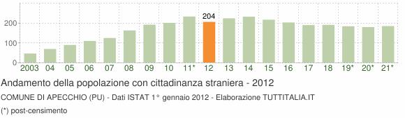 Grafico andamento popolazione stranieri Comune di Apecchio (PU)