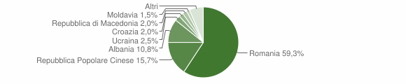 Grafico cittadinanza stranieri - Apecchio 2012