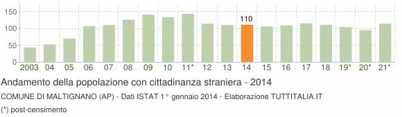 Grafico andamento popolazione stranieri Comune di Maltignano (AP)