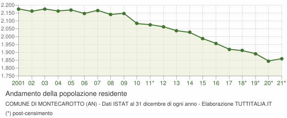 Andamento popolazione Comune di Montecarotto (AN)