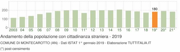 Grafico andamento popolazione stranieri Comune di Montecarotto (AN)